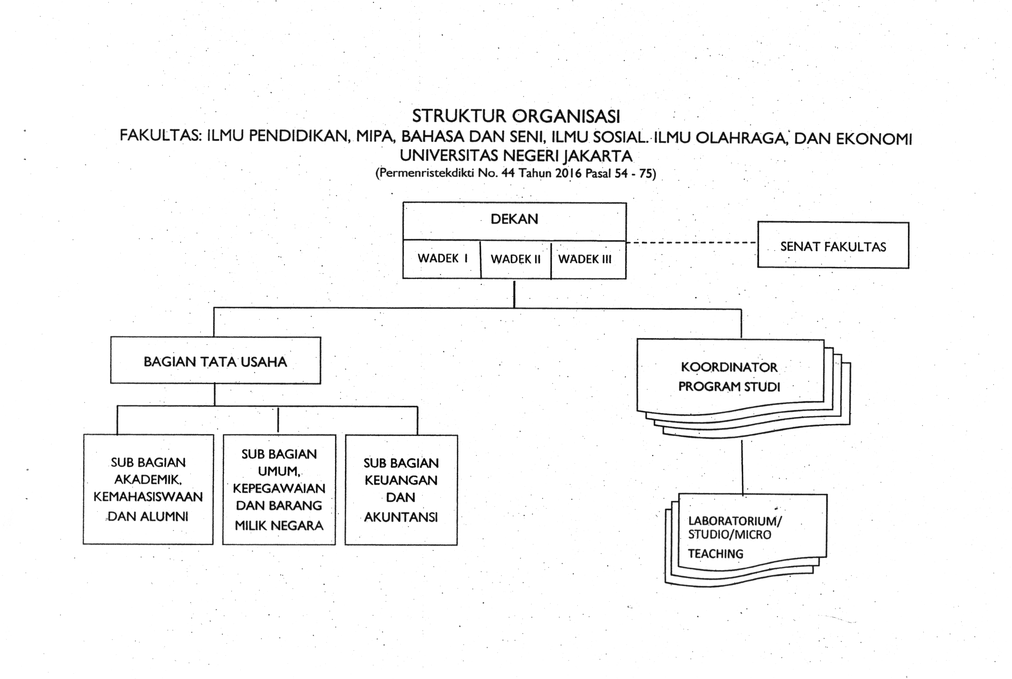 Struktur Organisasi FE 2016